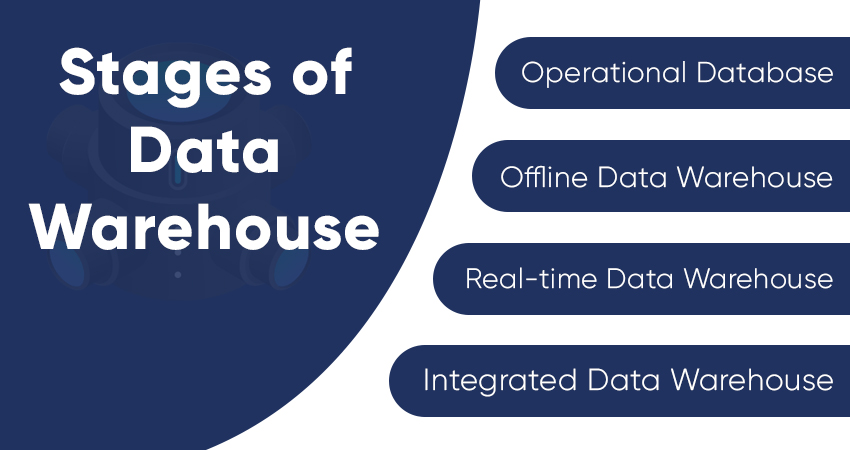 Stages of Data Warehousing - Operational database - offline data warehouse - real-time data warehouse - integrated data warehouse
