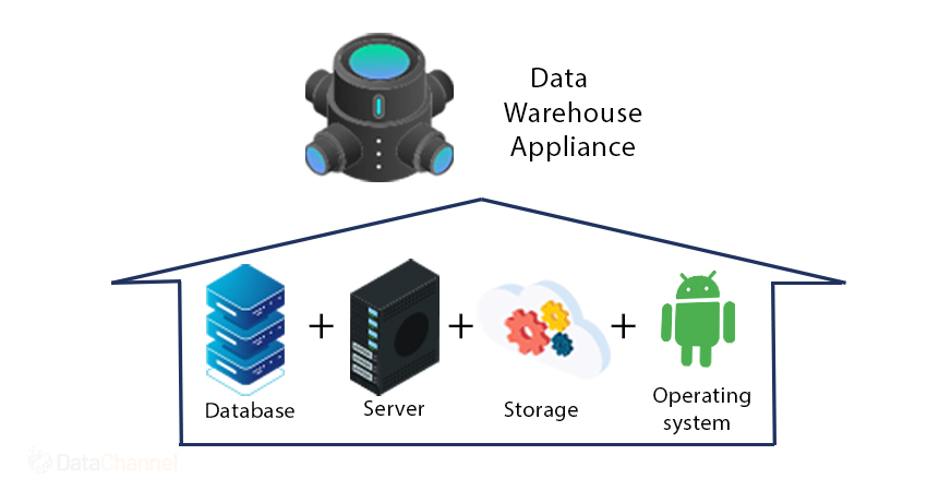 Data Appliance appliance - database - server - storage - operating system