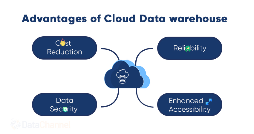 Advantages of Cloud Data Warehouse - Cost Reduction - Reliability - Data Security - Enhanced Accessibility