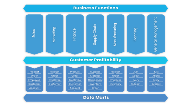Enterprise marketing data needed for CLTV analysis: You need a data integration tool for making data-driven marketing easier